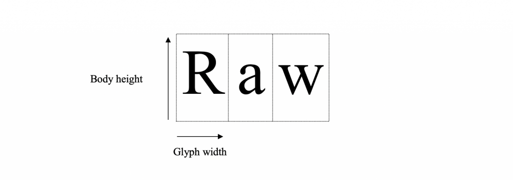 Glyph width for fonts.